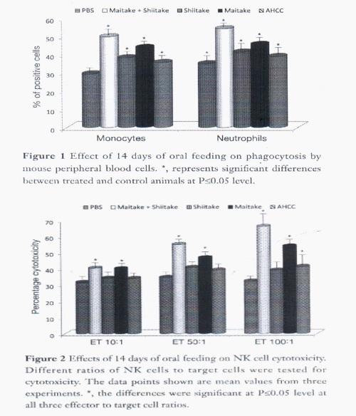 Ефект на глюканите - графика 1