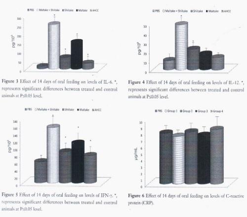 Ефект на глюканите - графика 2