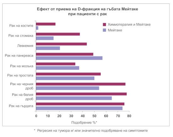 Фигура 1. Ефект от приема на D-фракция на гъбата Мейтаке при пациенти с рак