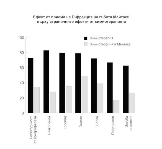 Фигура 2. Ефект от приема на D-фракция на гъбата Мейтаке върху страничните ефекти от химиотерапията