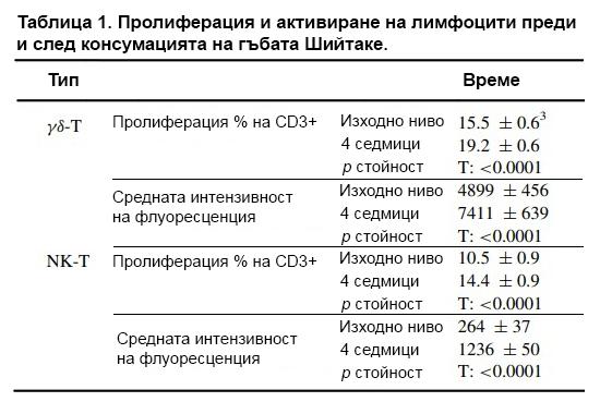 Таблица 1. Пролиферация и активиране на лимфоцити преди и след консумацията на гъбата Шийтаке