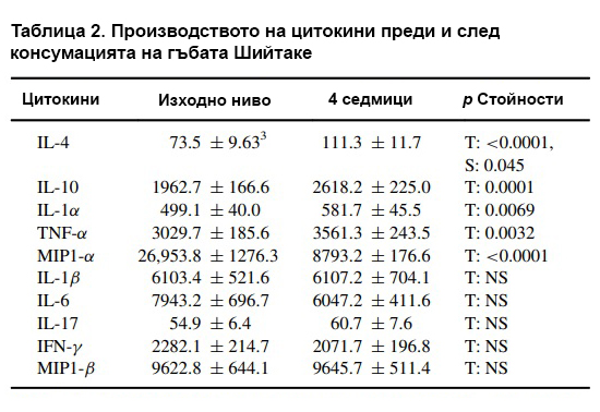 Таблица 2. Производството на цитокини преди и след консумацията на гъбата Шийтаке